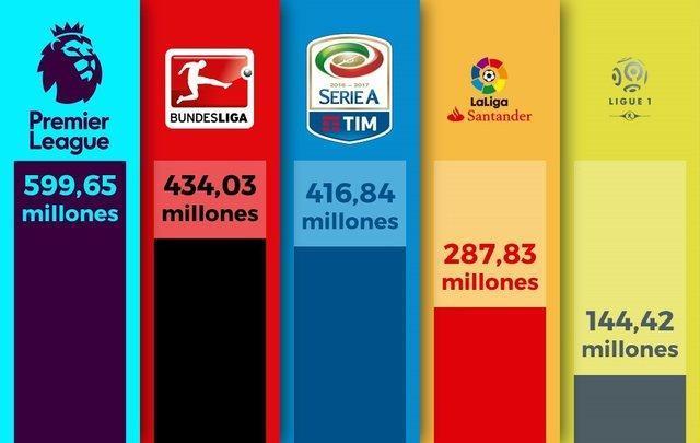 تابستان یک میلیارد یورویی تیم های اروپایی
