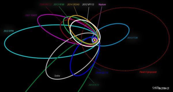 شواهدی از وجود سیاره نهم در منظومه شمسی