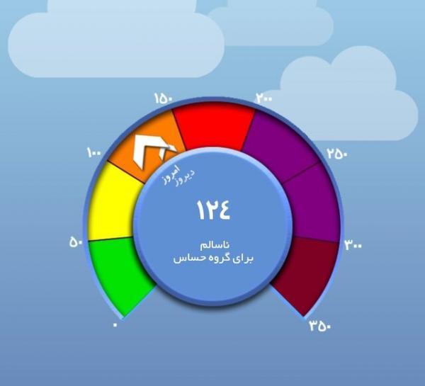 شاخص های کیفیت هوا بیانگر چه شرایطی هستند؟