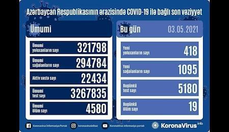 ثبت 418 بیمار کرونایی در جمهوری آذربایجان